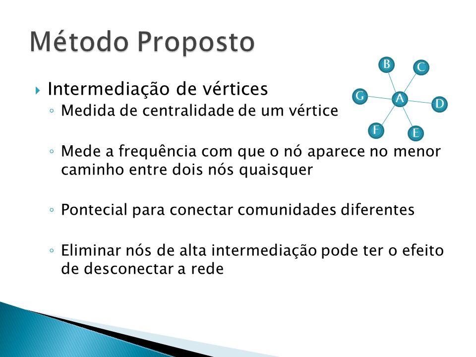 Método Proposto Intermediação de vértices