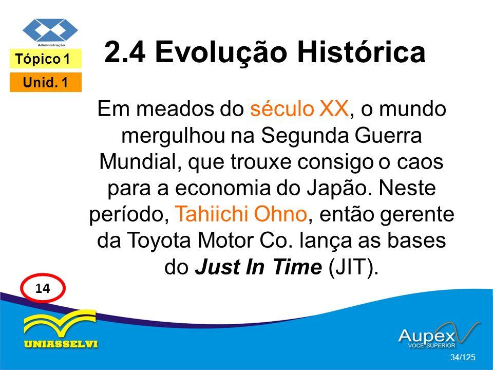 2.4 Evolução Histórica Tópico 1. Unid. 1.