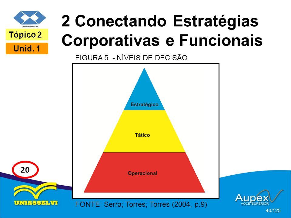 2 Conectando Estratégias Corporativas e Funcionais
