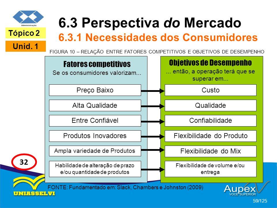 6.3 Perspectiva do Mercado 6.3.1 Necessidades dos Consumidores