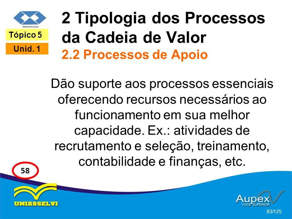 2 Tipologia dos Processos da Cadeia de Valor 2.2 Processos de Apoio