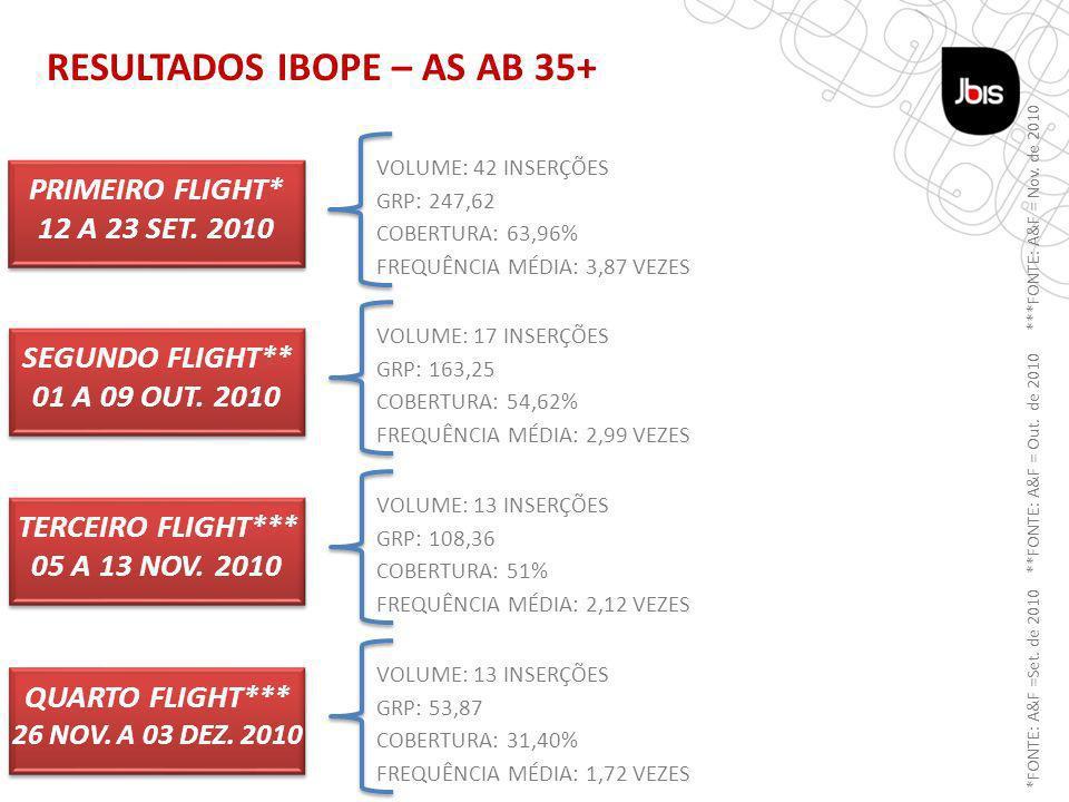 RESULTADOS IBOPE – AS AB 35+