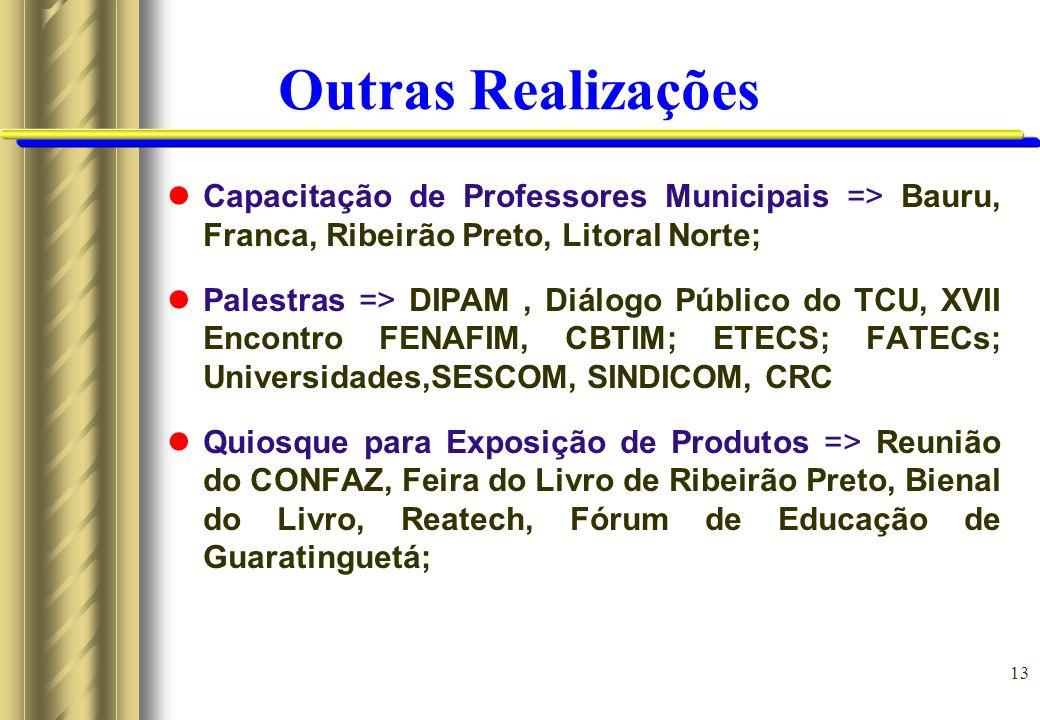 Outras Realizações Capacitação de Professores Municipais => Bauru, Franca, Ribeirão Preto, Litoral Norte;