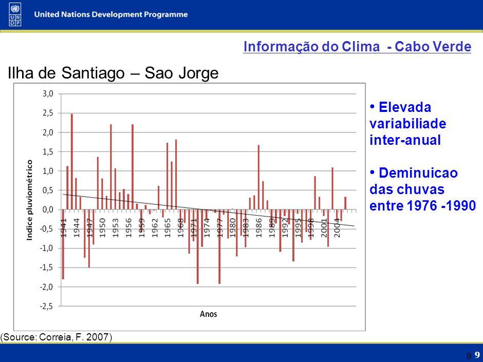 Informacao do Climate - Cabo Verde