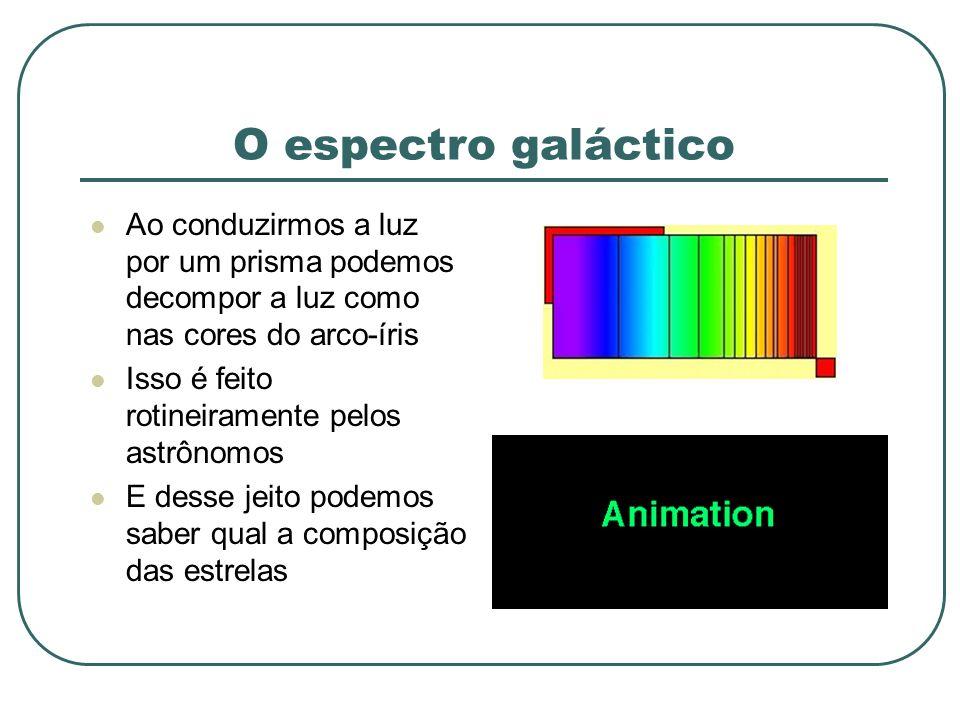 O espectro galáctico Ao conduzirmos a luz por um prisma podemos decompor a luz como nas cores do arco-íris.