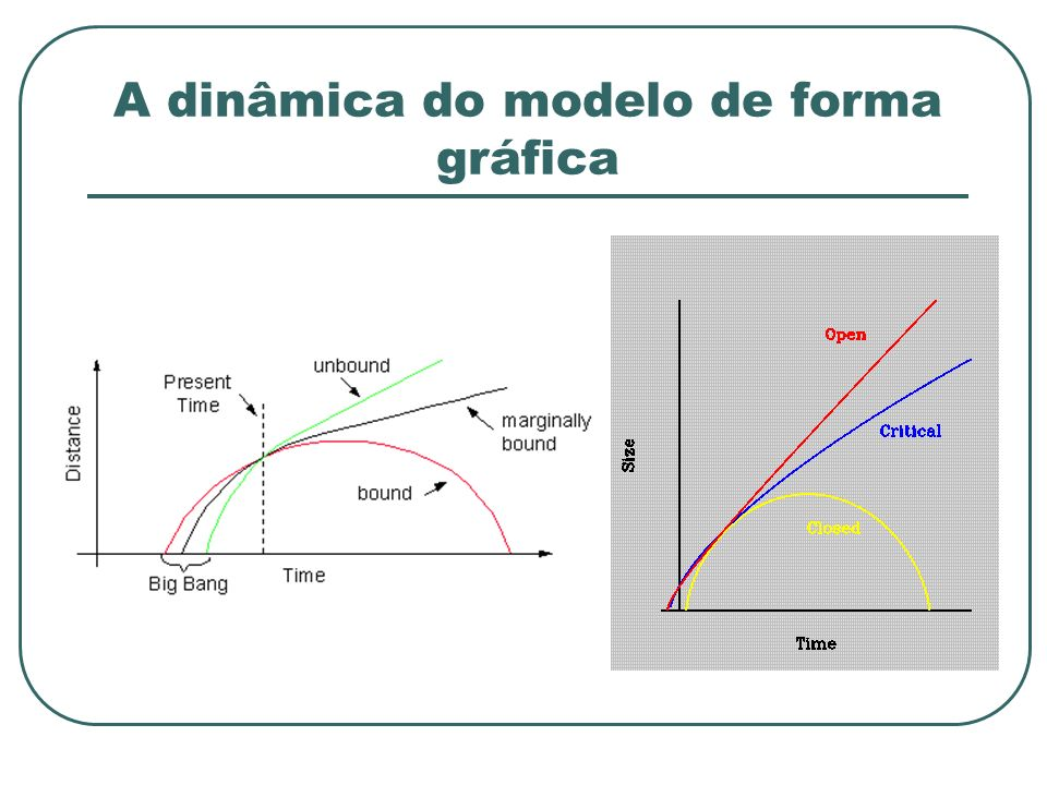 A dinâmica do modelo de forma gráfica