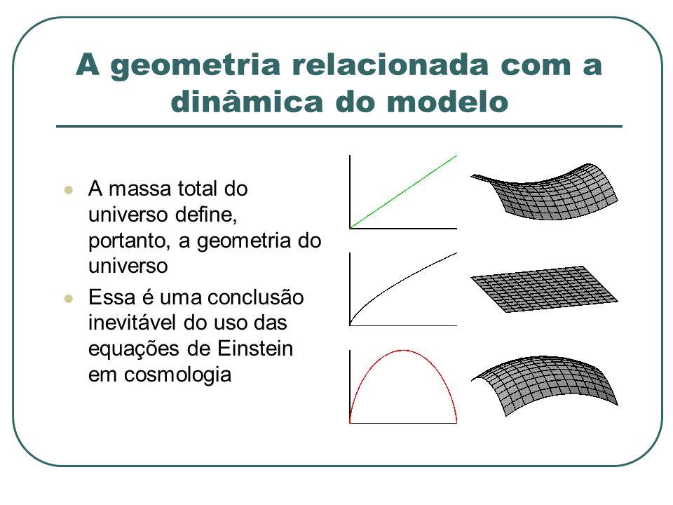 A geometria relacionada com a dinâmica do modelo