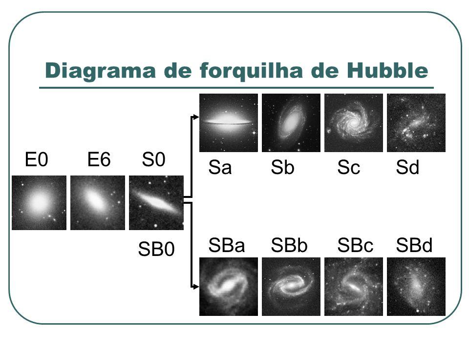 Diagrama de forquilha de Hubble
