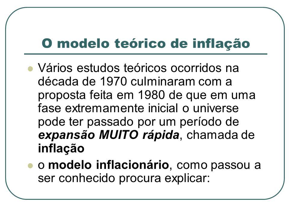 O modelo teórico de inflação