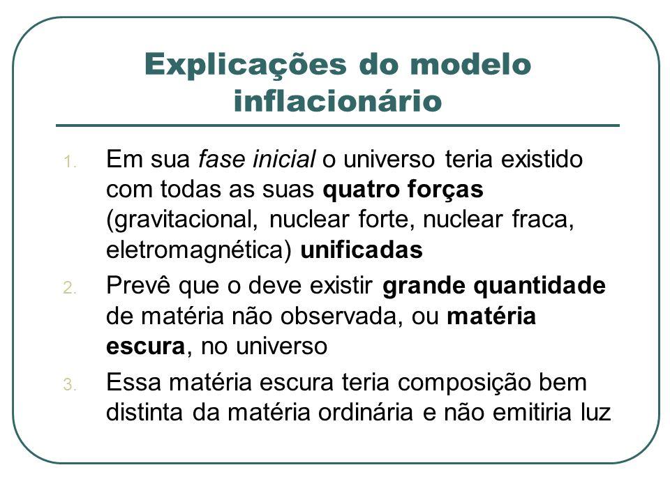 Explicações do modelo inflacionário