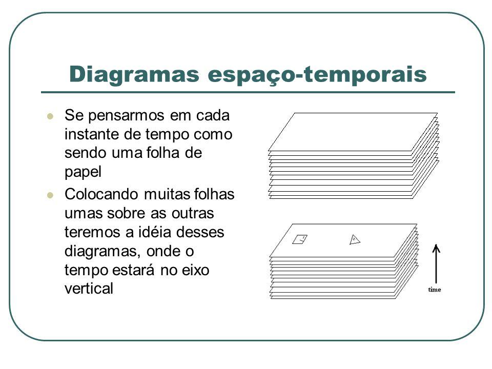 Diagramas espaço-temporais