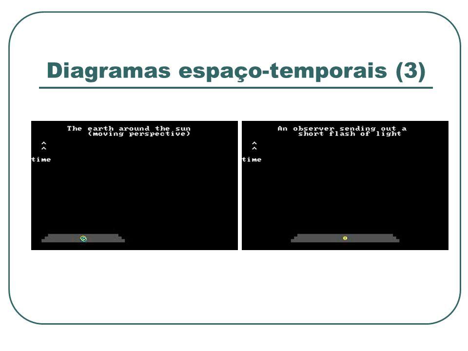Diagramas espaço-temporais (3)