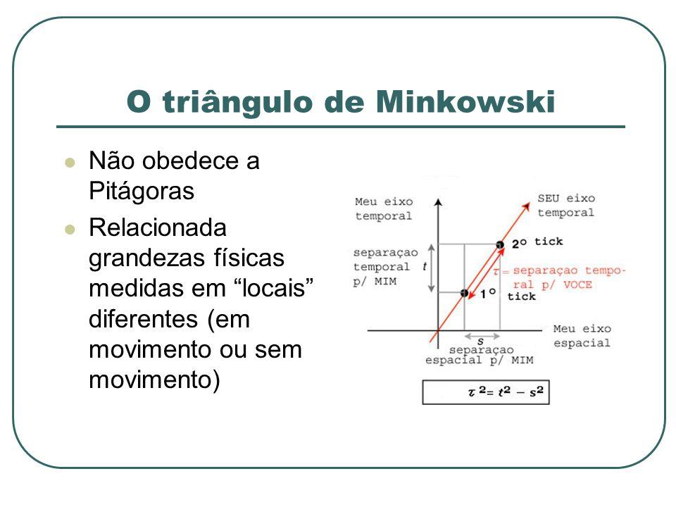 O triângulo de Minkowski