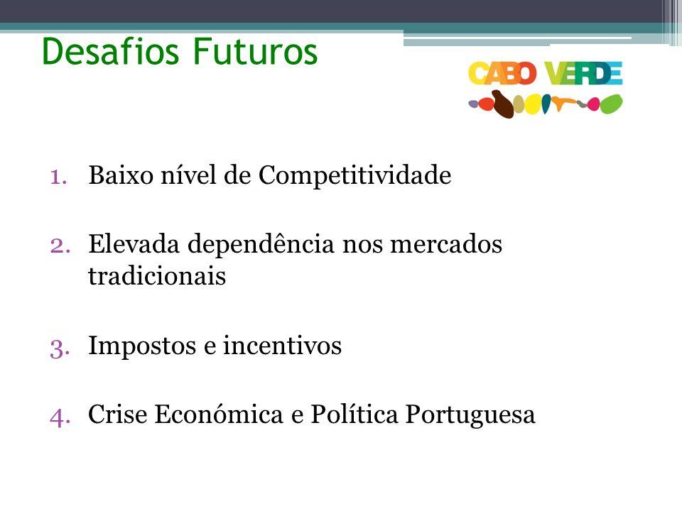 Desafios Futuros Baixo nível de Competitividade