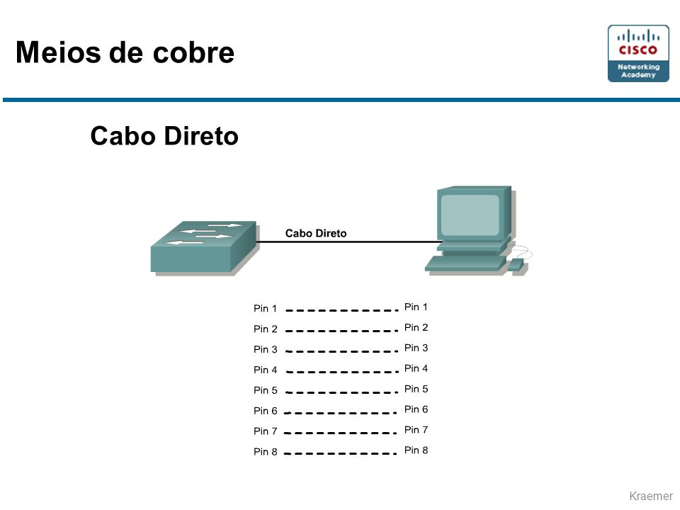 Meios de cobre Cabo Direto