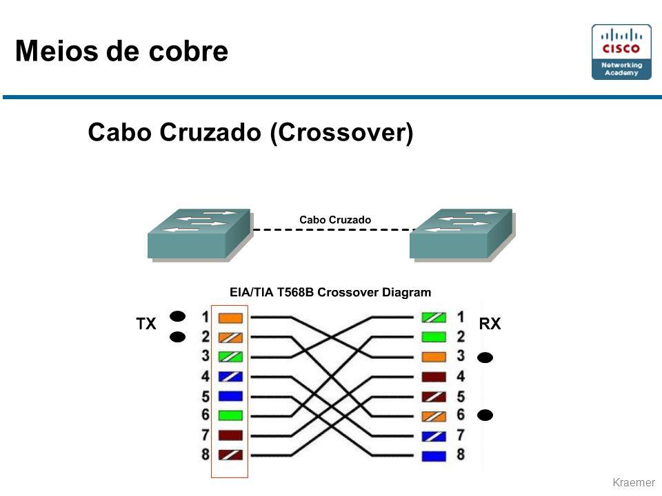 Meios de cobre Cabo Cruzado (Crossover) TX RX