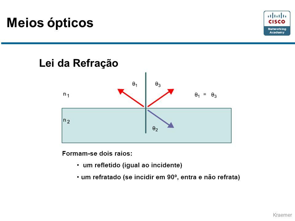 Meios ópticos Lei da Refração Formam-se dois raios: