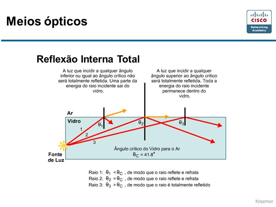 Meios ópticos Reflexão Interna Total