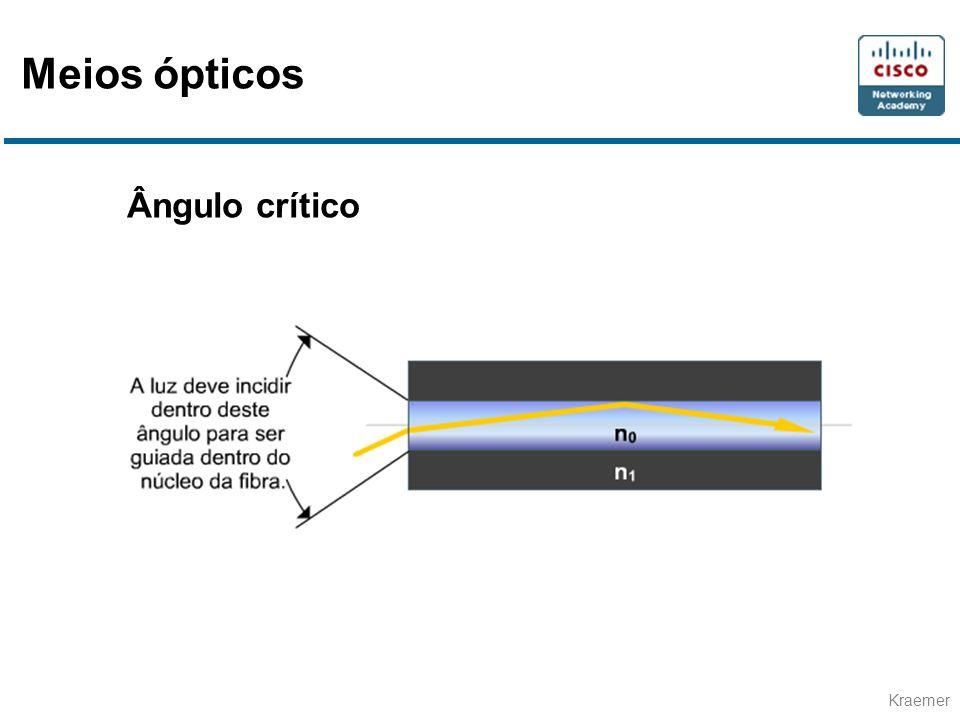Meios ópticos Ângulo crítico