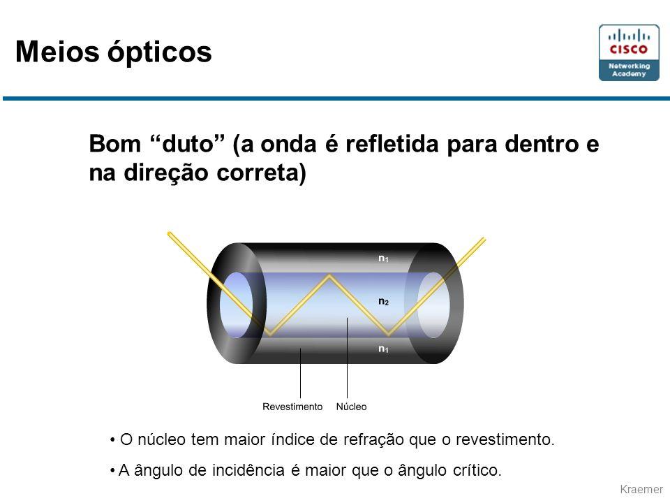 Meios ópticos Bom duto (a onda é refletida para dentro e na direção correta) O núcleo tem maior índice de refração que o revestimento.