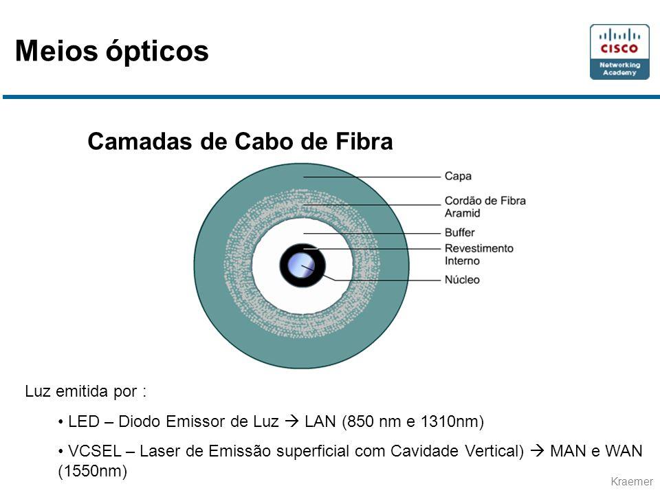 Meios ópticos Camadas de Cabo de Fibra Luz emitida por :