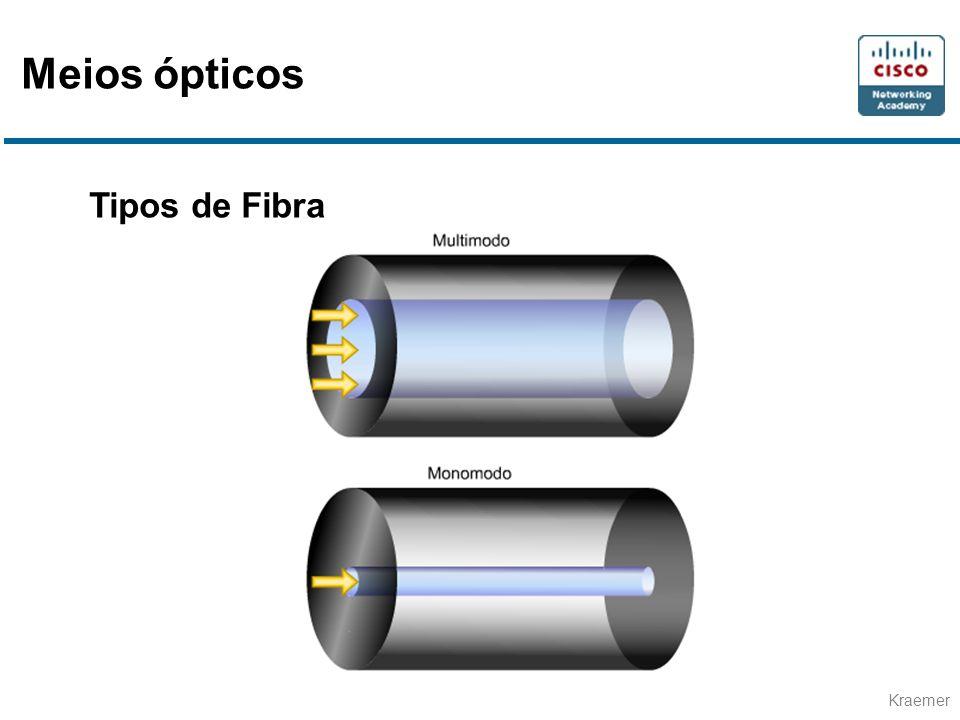 Meios ópticos Tipos de Fibra
