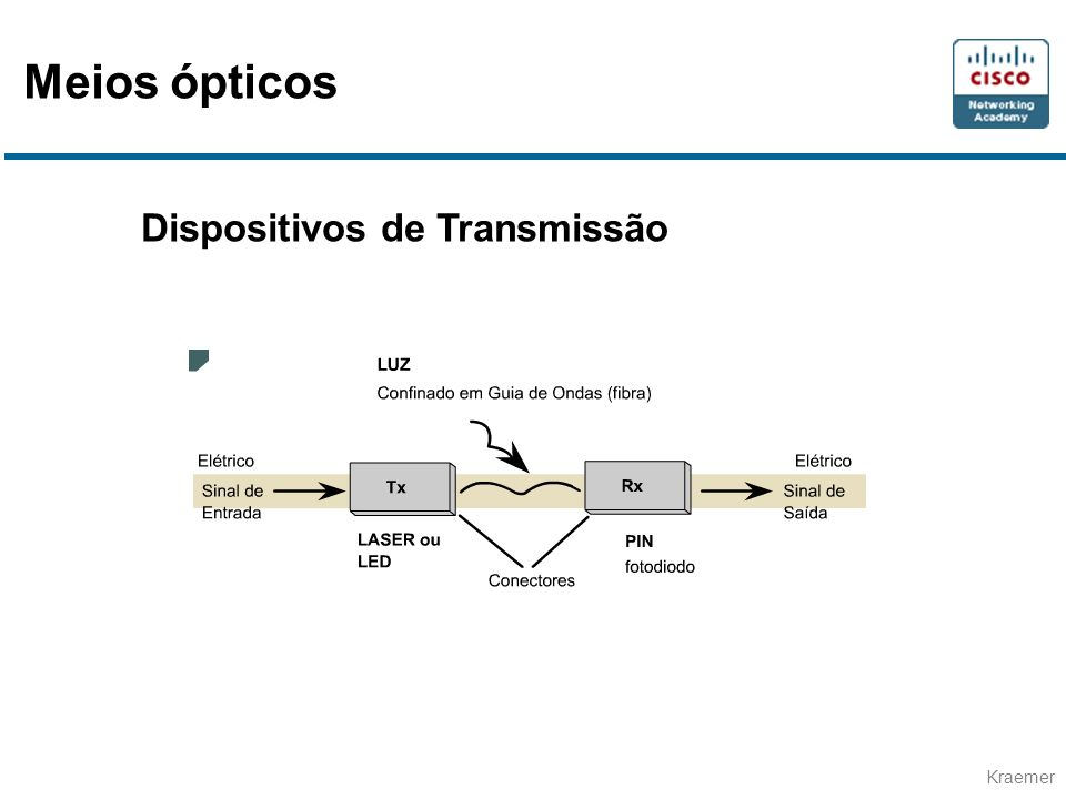Meios ópticos Dispositivos de Transmissão