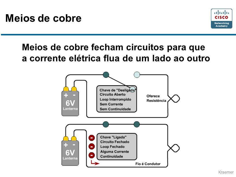 Meios de cobre Meios de cobre fecham circuitos para que a corrente elétrica flua de um lado ao outro.