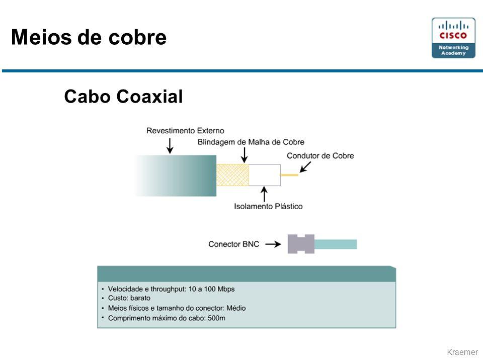 Meios de cobre Cabo Coaxial