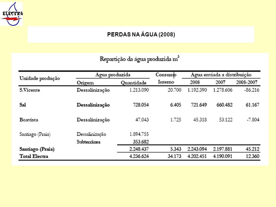RESULTADO LÍQUIDO (2000 - 2008) Foram entregues à distribuição 4.202.451 m3 de água, cerca de 99,2% do total produzido.