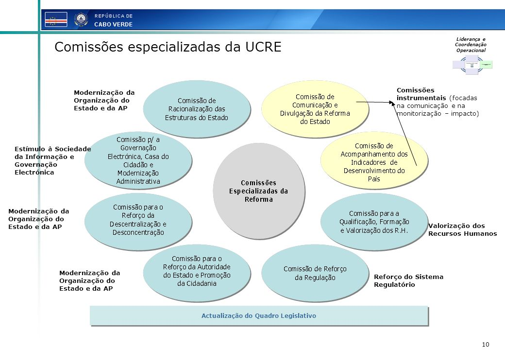Liderança e Coordenação Operacional Actualização do Quadro Legislativo