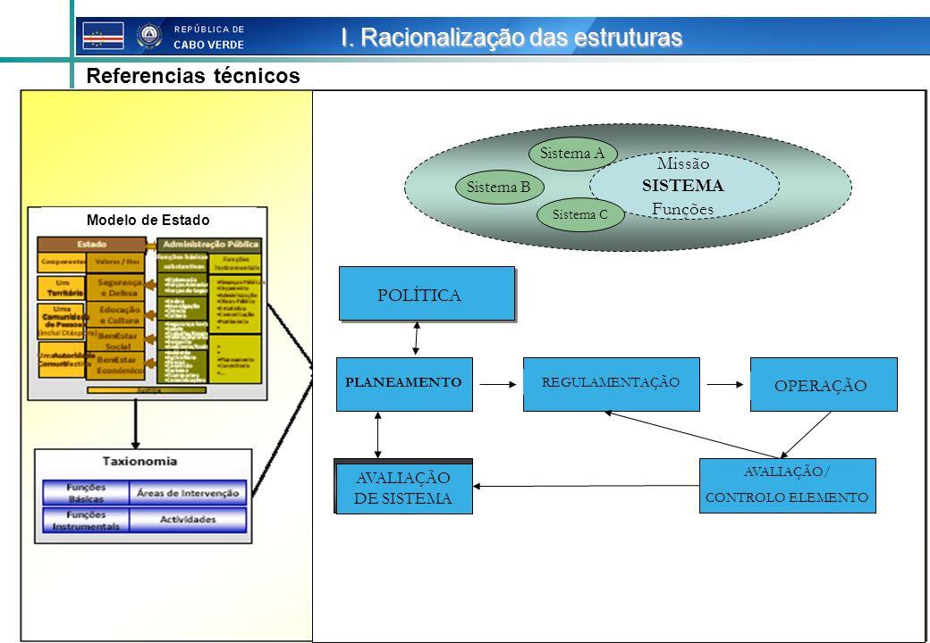I. Racionalização das estruturas