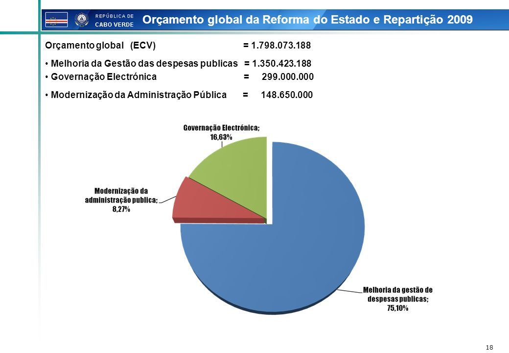 Orçamento global da Reforma do Estado e Repartição 2009