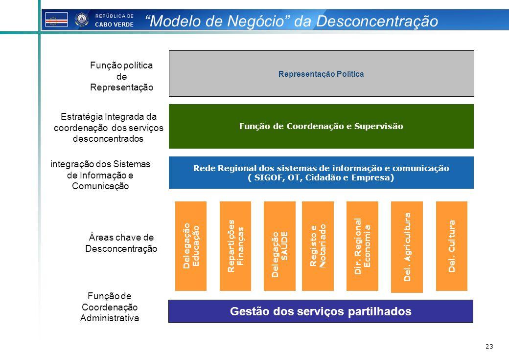 Modelo de Negócio da Desconcentração