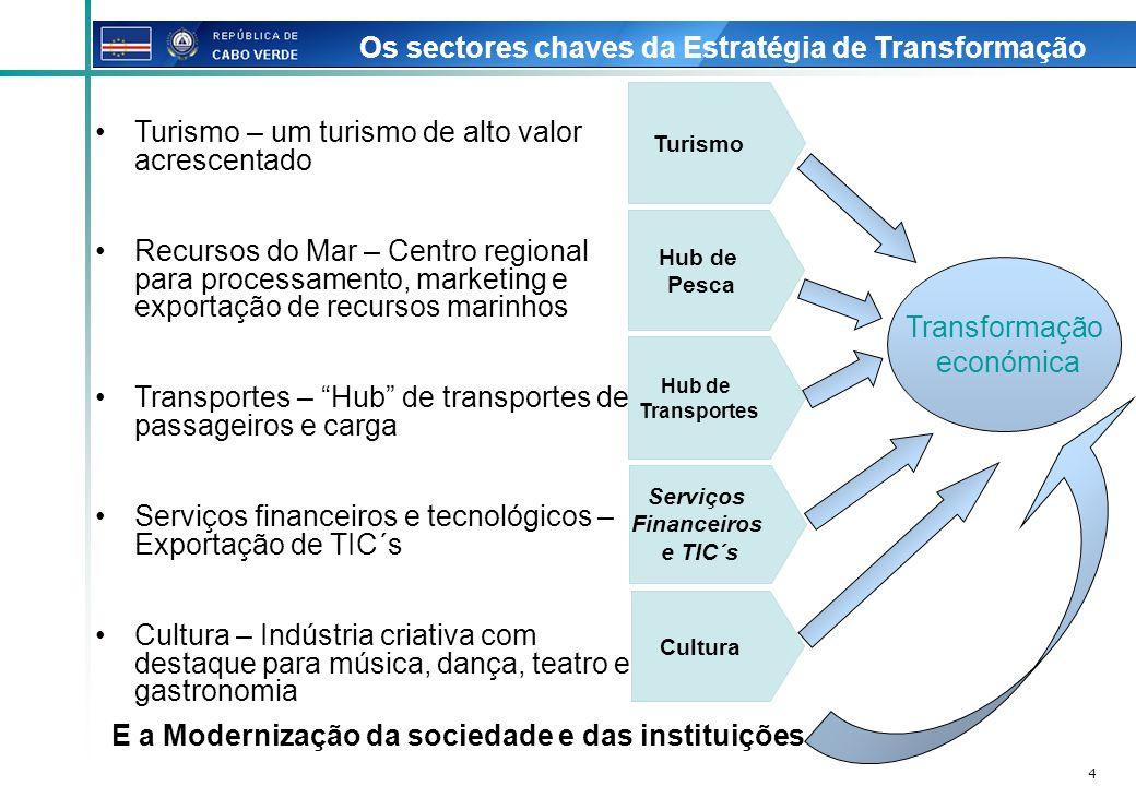 Os sectores chaves da Estratégia de Transformação