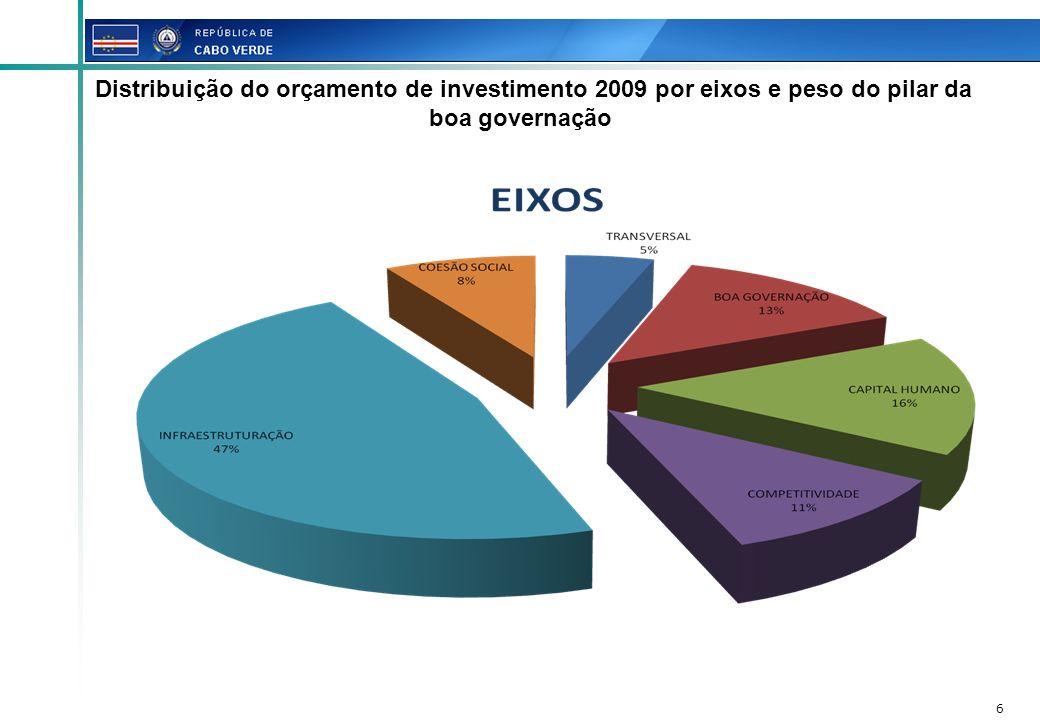 Distribuição do orçamento de investimento 2009 por eixos e peso do pilar da boa governação