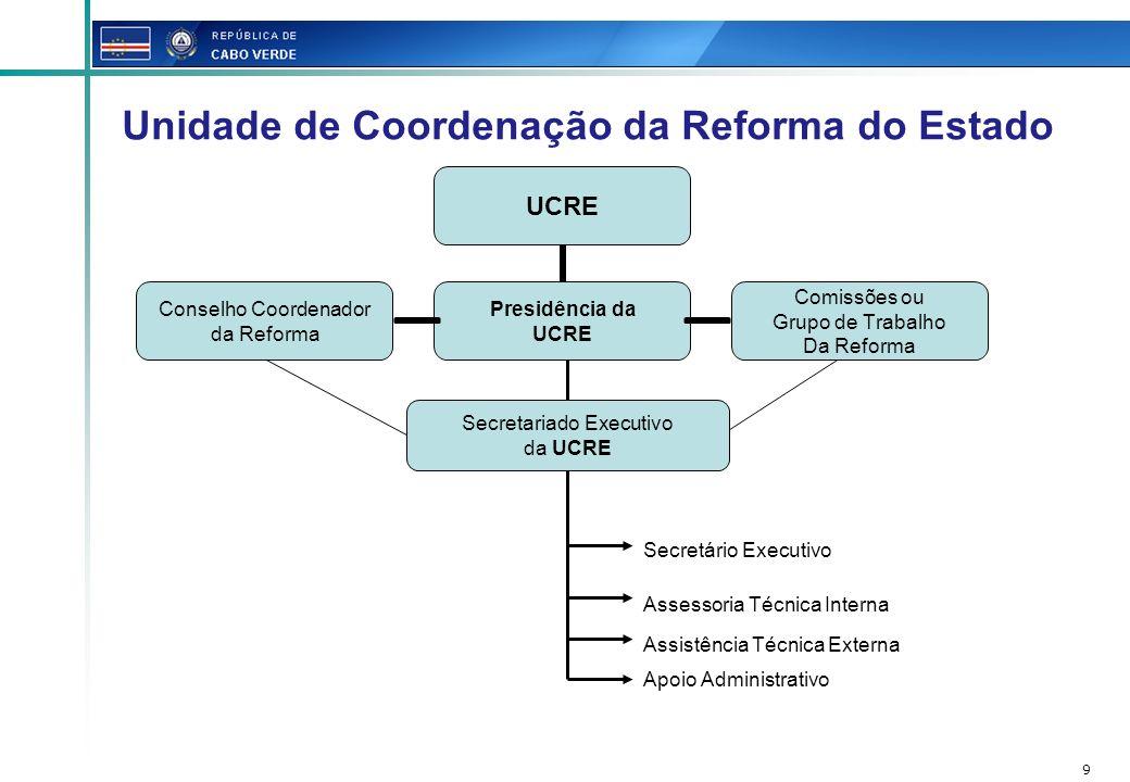 Unidade de Coordenação da Reforma do Estado