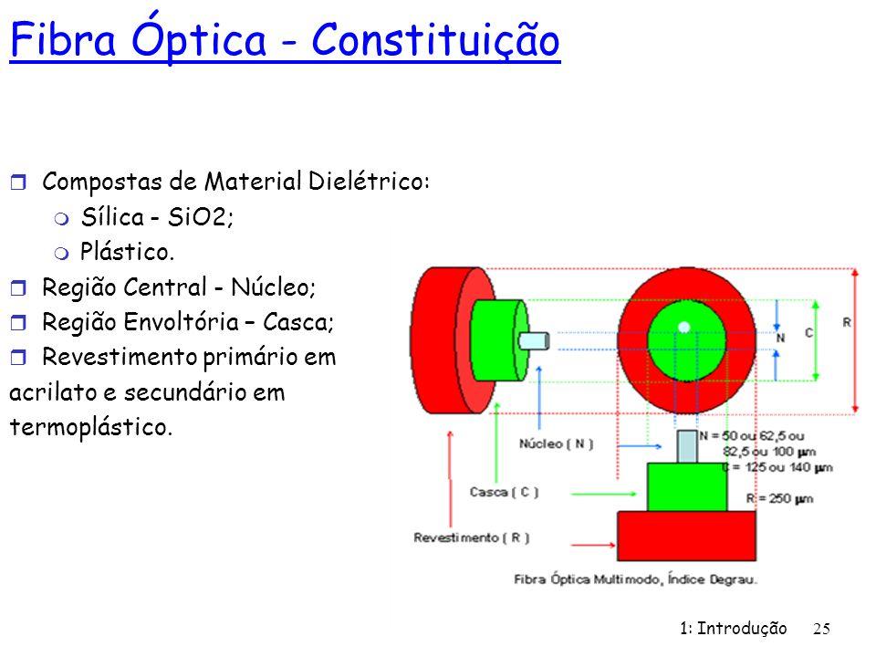 Fibra Óptica - Constituição