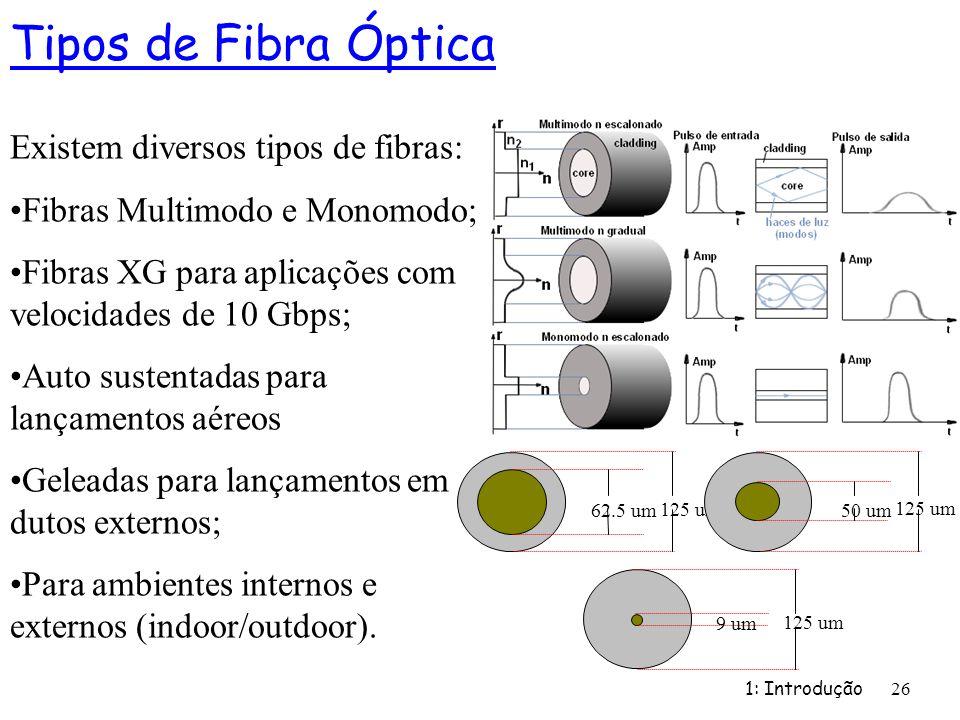 Tipos de Fibra Óptica Existem diversos tipos de fibras: