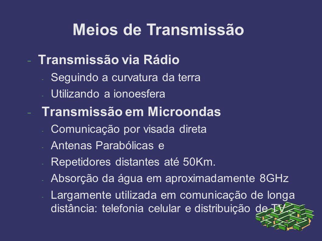 Meios de Transmissão Transmissão via Rádio Transmissão em Microondas