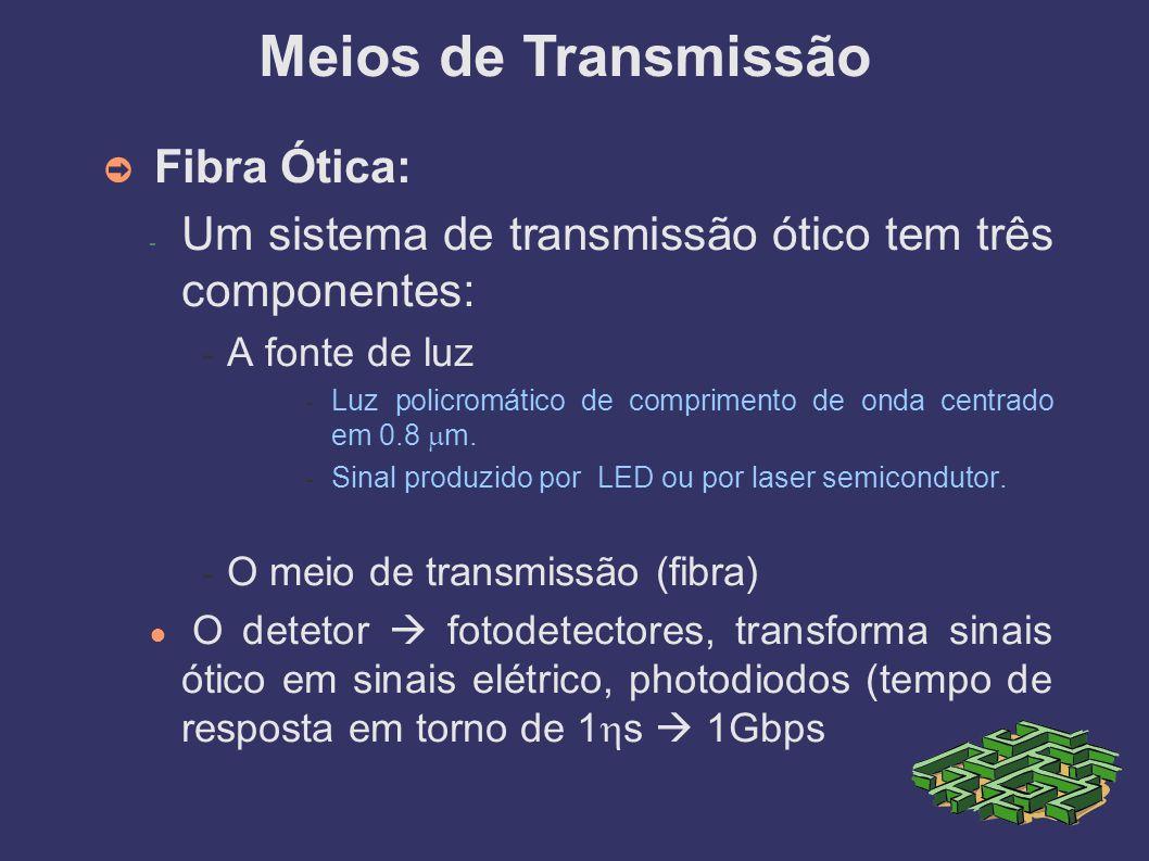 Meios de Transmissão Fibra Ótica: