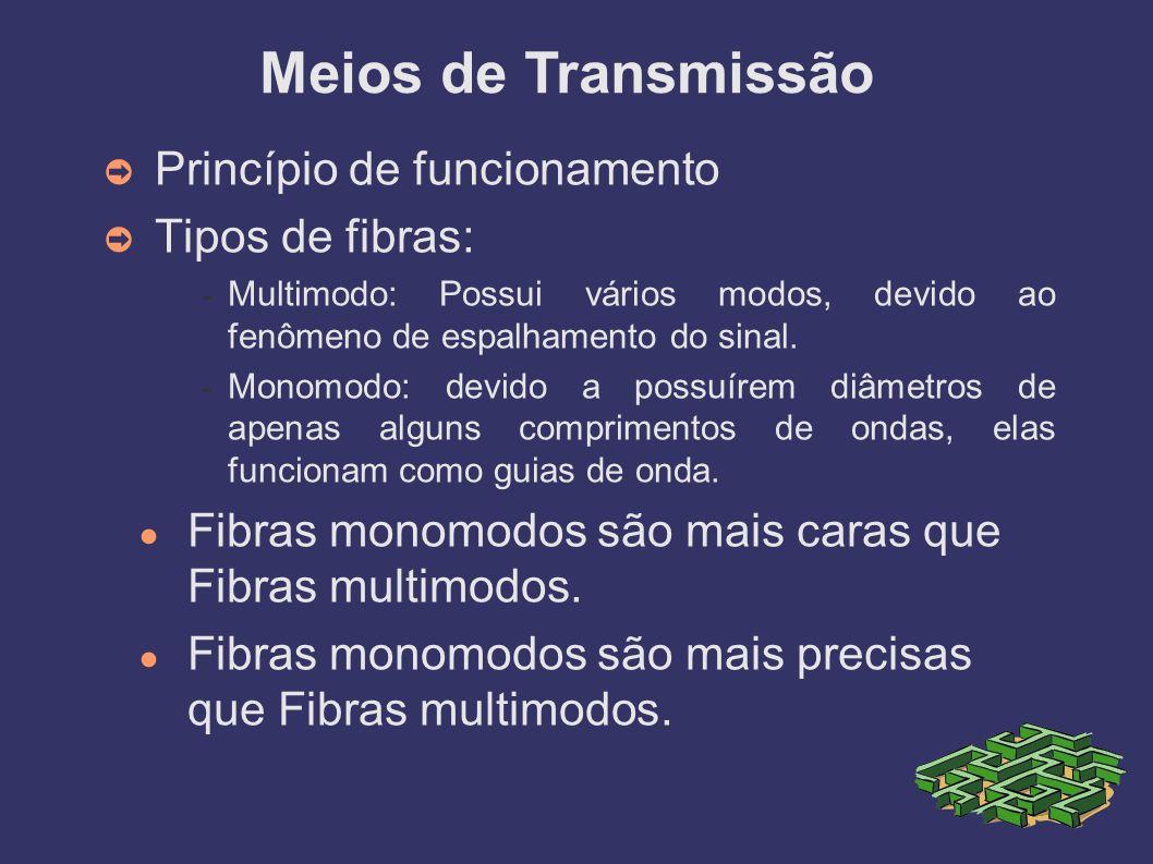 Meios de Transmissão Princípio de funcionamento Tipos de fibras: