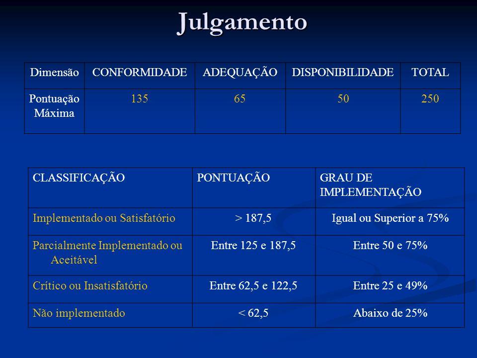 Julgamento Dimensão CONFORMIDADE ADEQUAÇÃO DISPONIBILIDADE TOTAL
