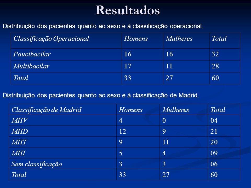 Resultados Classificação Operacional Homens Mulheres Total