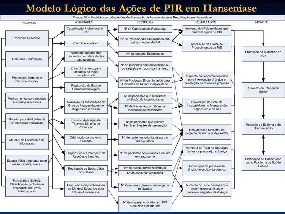 Modelo Lógico das Ações de PIR em Hanseníase