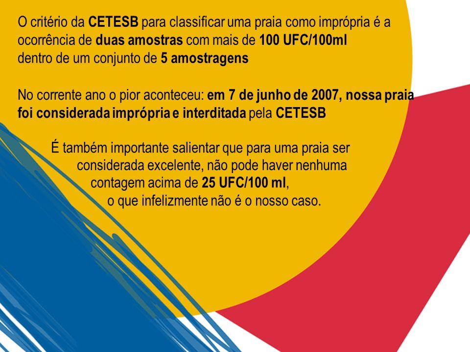 No corrente ano o pior aconteceu: em 7 de junho de 2007, nossa praia foi considerada imprópria e interditada pela CETESB