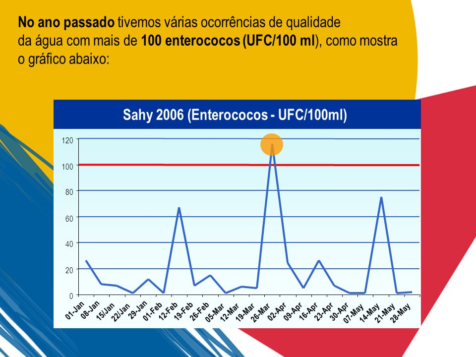 Sahy 2006 (Enterococos - UFC/100ml)