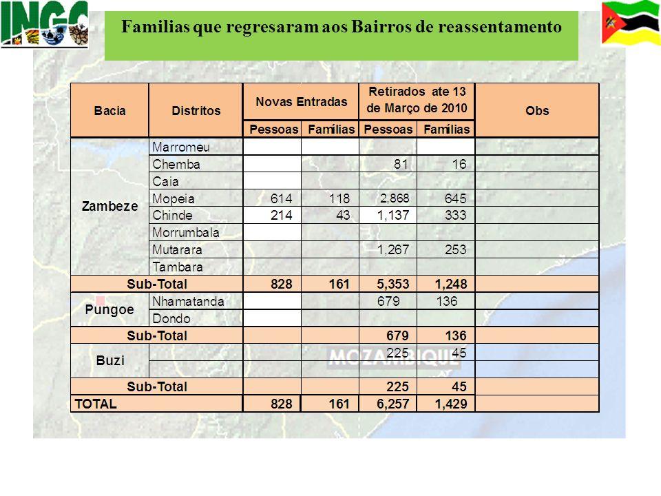 Familias que regresaram aos Bairros de reassentamento
