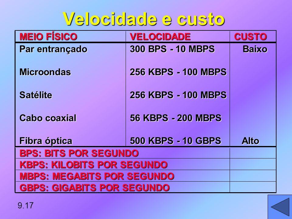 Velocidade e custo MEIO FÍSICO VELOCIDADE CUSTO Par entrançado
