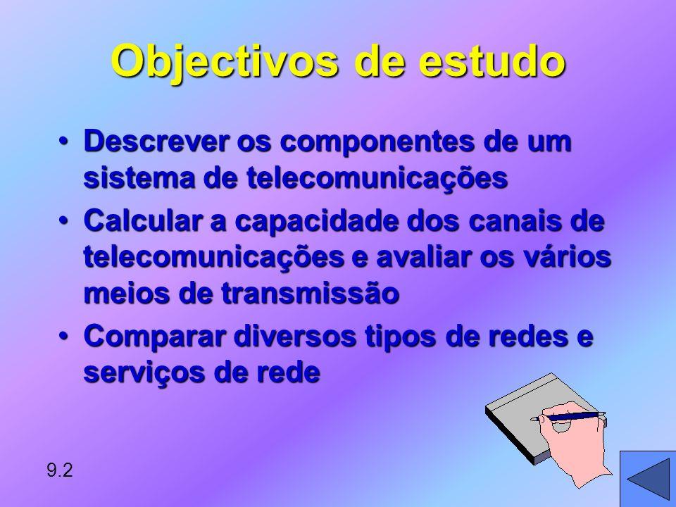 Objectivos de estudo Descrever os componentes de um sistema de telecomunicações.